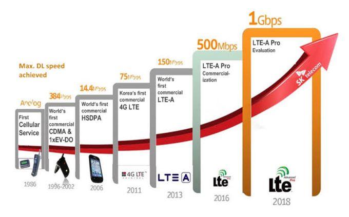 graf rýchlosti 4g sieti